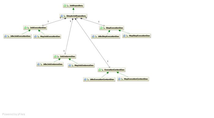 JobRepository class diagram