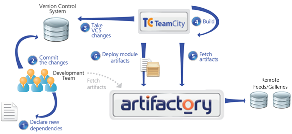 NET users can now use Artifactory with full NuGet support - DZone